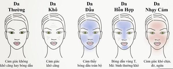 Chọn sản phẩm theo như đặc điểm làn da của bạn